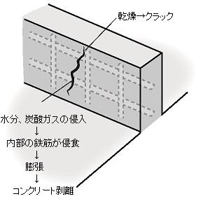 コンクリート図