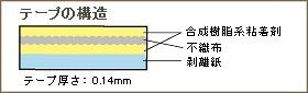 テープの構造
