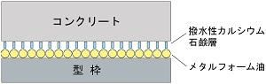 メタルフォーム油 NSP-7・15のメカニズム