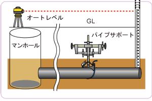 オートレベルとトランシットでの施工方法