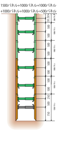 BOX式深堀用パネルの組み合わせ及び標準サポート位置 深さ6m