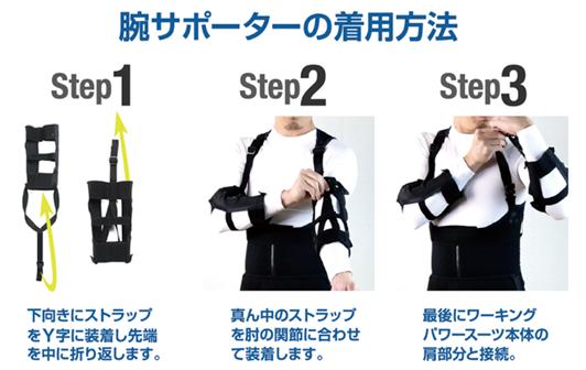 腕サポーターの装着方法